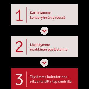 Markkina Analyysi